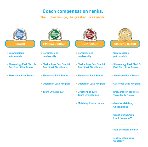 Beachbody coach ranks